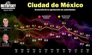Reprobado el gobierno de la 4T en México